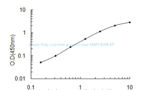 Human Fatty acid- binding protein, liver, FABP1 ELISA KIT