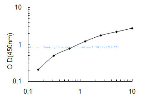 Human Huntingtin- associated protein 1, HAP1 ELISA KIT