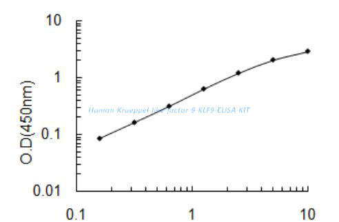 Human Krueppel- like factor 9, KLF9 ELISA KIT