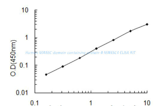 Human MANSC domain- containing protein 4, MANSC4 ELISA KIT