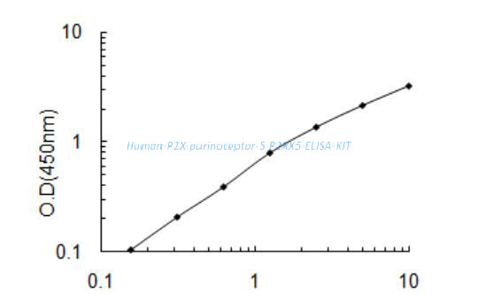 Human P2X purinoceptor 5, P2RX5 ELISA KIT