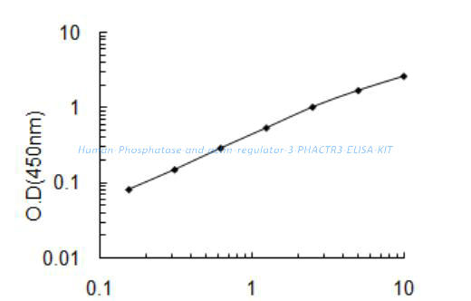 Human Phosphatase and actin regulator 3, PHACTR3 ELISA KIT