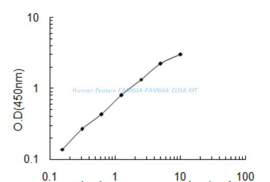 Human Protein FAM60A, FAM60A ELISA KIT