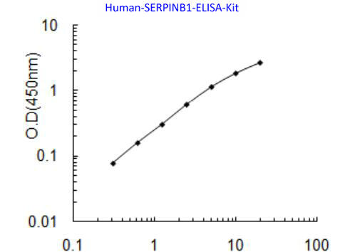 Human SERPINB1 ELISA Kit