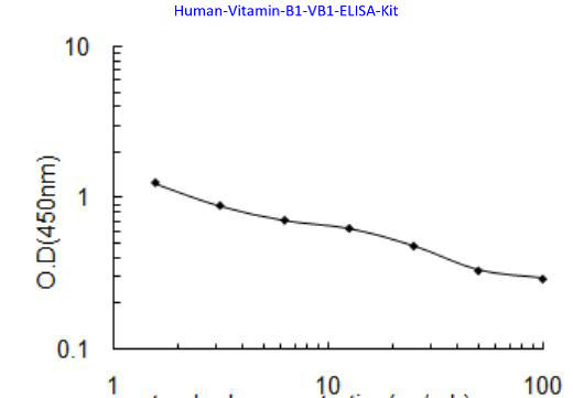 Human Vitamin B1, VB1 ELISA Kit