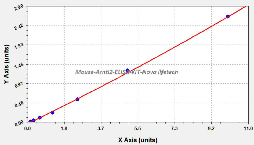 Mouse Arntl2 ELISA KIT