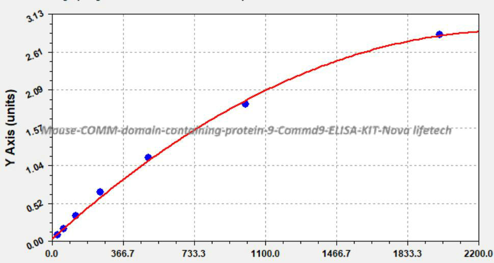 Mouse COMM domain- containing protein 9, Commd9 ELISA KIT