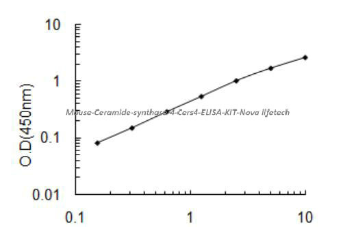 Mouse Ceramide synthase 4, Cers4 ELISA KIT