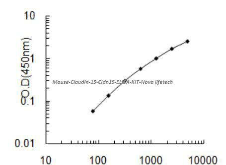 Mouse Claudin- 15, Cldn15 ELISA KIT