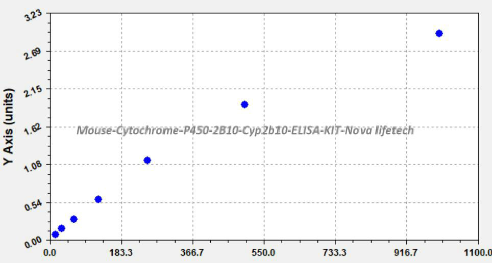 Mouse Cytochrome P450 2B10, Cyp2b10 ELISA KIT