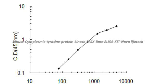 Mouse Cytoplasmic tyrosine- protein kinase BMX, Bmx ELISA KIT