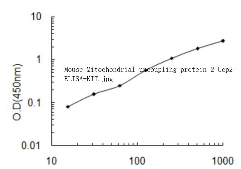 Mouse Mitochondrial uncoupling protein 2, Ucp2 ELISA KIT