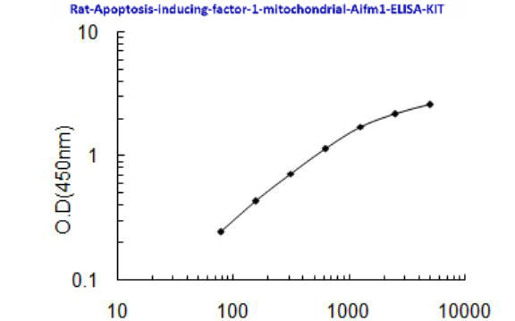 Rat Apoptosis- inducing factor 1, mitochondrial, Aifm1 ELISA KIT