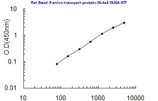 Rat Band 3 anion transport protein, Slc4a1 ELISA KIT