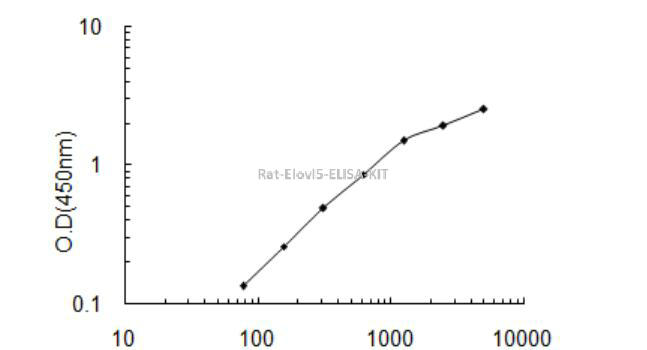 Rat Elovl5 ELISA KIT