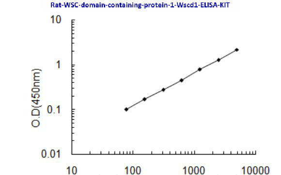 Rat WSC domain- containing protein 1, Wscd1 ELISA KIT